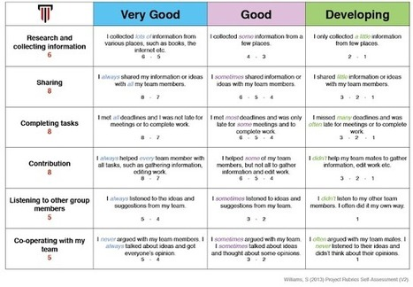 Teaching the Teacher: You mean I have to grade my friend? Pt. 2 | Applying formative assessment in classrooms | Scoop.it