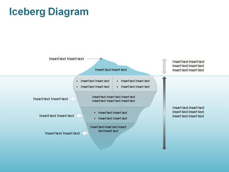 Iceberg Model - Editable PowerPoint Slides | Sales | Scoop.it
