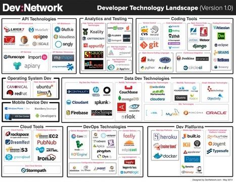 The Dev Technology Landscape | Data Science & Data Mining & Big Data | Scoop.it