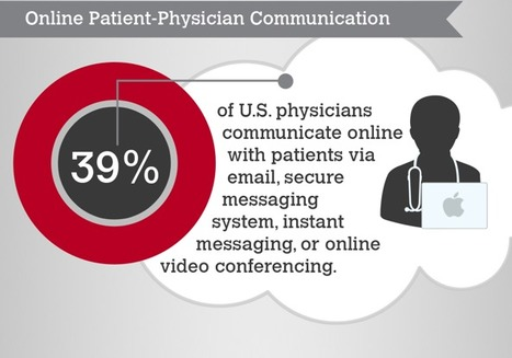 How Physicians Utilize Digital Media for Patient Interaction: Infographic | Salud Publica | Scoop.it