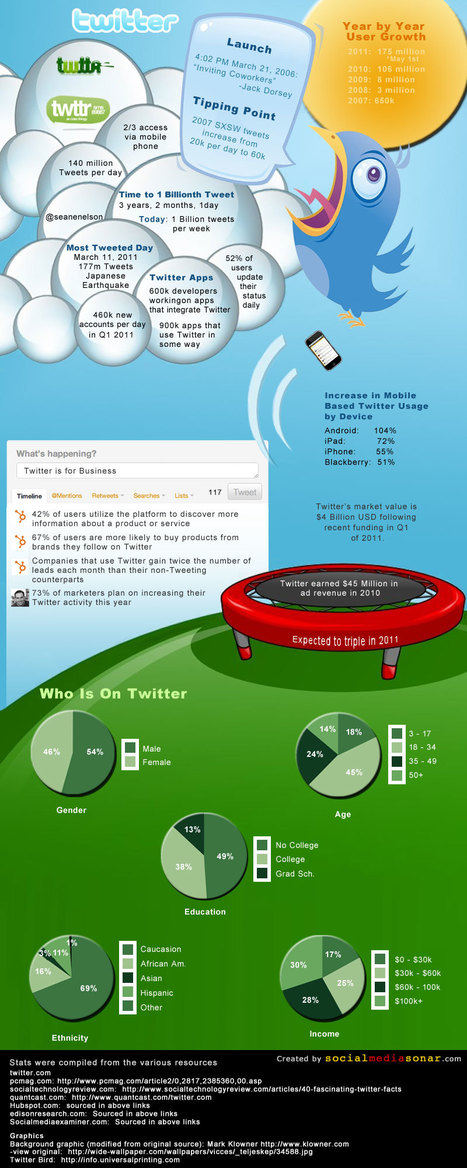 Twitter Infographic | Psychology of Consumer Behaviour | Scoop.it