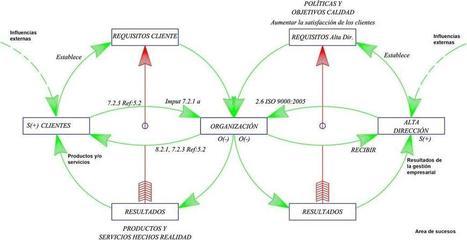 Gerencia: ¿Cómo sintetizar los requisitos de la ISO 9001:2008? - EntornoInteligente | TICS Y GESTIÓN | Scoop.it