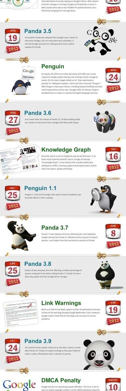 Les plus importantes mises à jour de Google en 2012 [infographie] | Social Mercor | Scoop.it