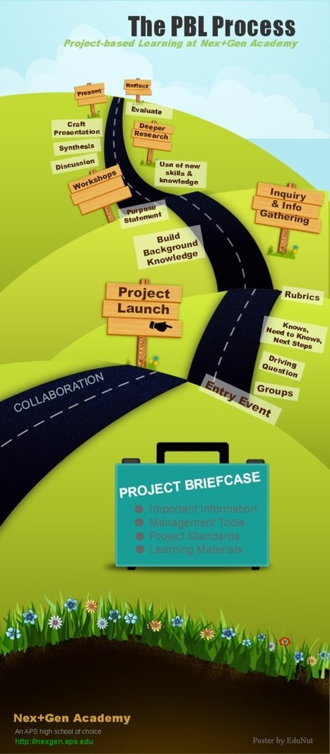 EduNut: Infographic: Anatomy of the PBL Process | 21st Century Teaching and Learning | Scoop.it