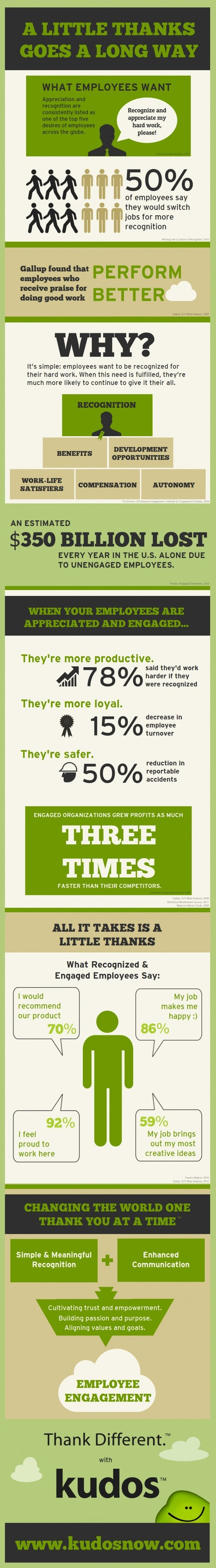 Importance of Employee Appreciation Infographic - Spark Hire | Surviving Leadership Chaos | Scoop.it