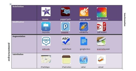 Ramblings from the digital classroom: What apps for the SAMR model? | iPad & Apps Ressources | Scoop.it