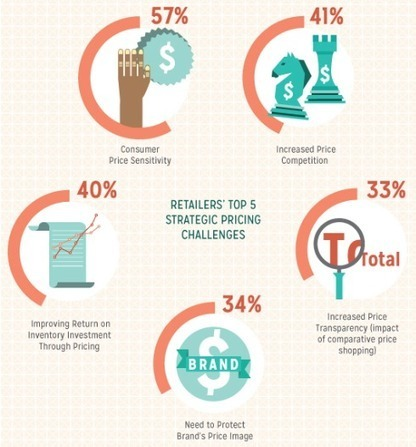 Five ways ecommerce sites can boost profits | Integrated Brand Communications | Scoop.it