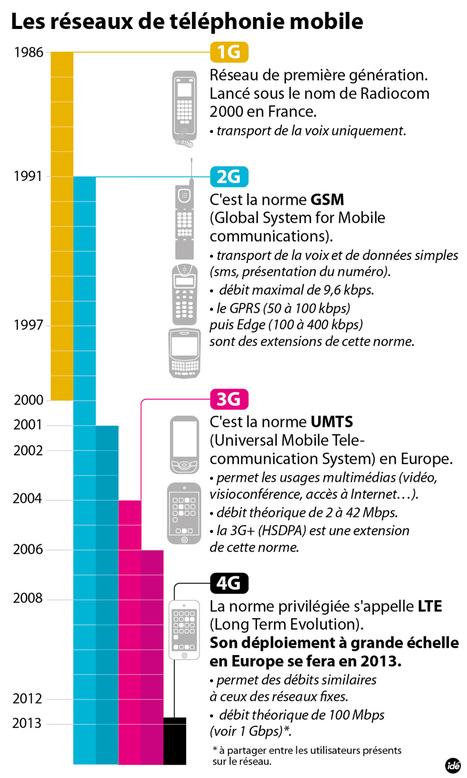 INFOGRAPHIE - Les réseaux de téléphonie de 1986 à 2013 - technologie - DirectMatin.fr | Infographies - CAP2 - | Scoop.it
