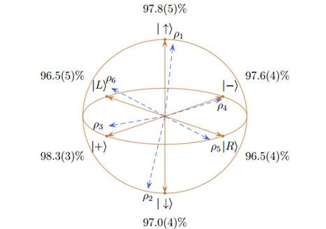 La première téléportation quantique entre deux objets macroscopiques. - GuruMeditation | Mutations et convergences discordantes | Scoop.it