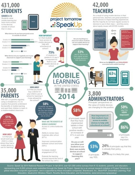 Trends | Mobile Learning in the United States | m-learning (UkrEl11) | Scoop.it
