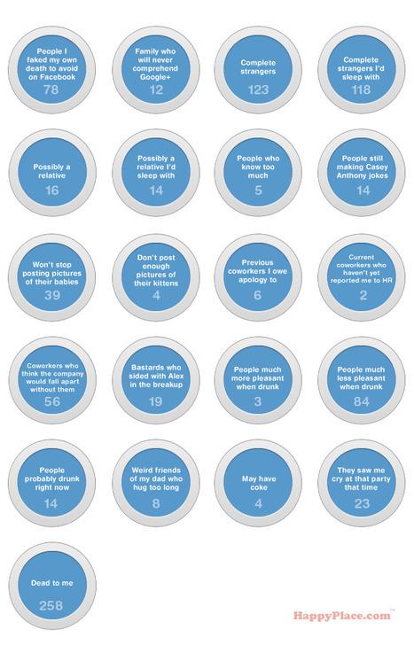 [Humour] - Les 21 cercles Google Plus à obligatoirement créer   WebActus   Adopter Google+   Scoop.it