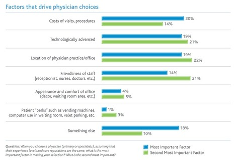 Wolters Kluwer | Press | News | Survey: Americans Want Greater Control Over Their Own Healthcare | Patient Self Management | Scoop.it