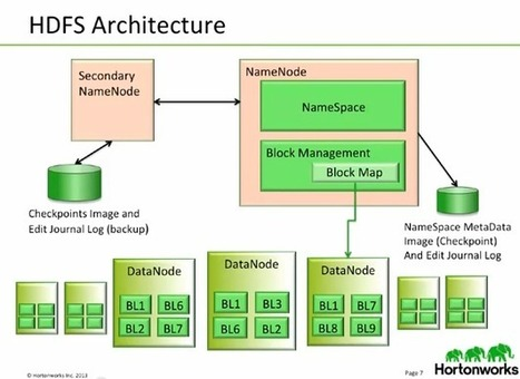 Introduction to Hadoop | James Serra's Blog | Oracle, BigData and Other Topics | Scoop.it