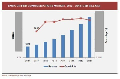 Analysts: Why More Firms Are Embracing Unified Communications | Business Communication Tools | Scoop.it