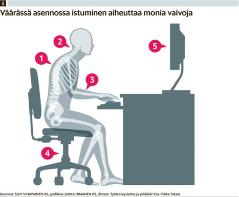 Väärässä asennossa istuminen aiheuttaa monia vaivoja | Terveystieto | Scoop.it