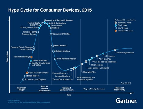 Explore the Future of Consumer Devices - Smarter With Gartner | Strategically Chaotic | Scoop.it