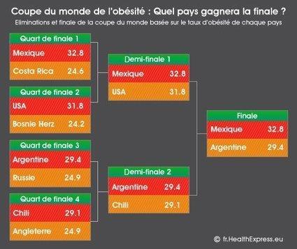Infographie : Coupe du Monde de l'obésité par pays | Infographies santé | Scoop.it