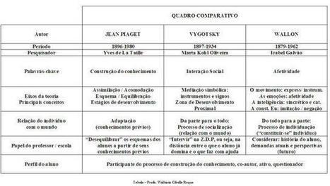 Piaget, Vygotsky e Wallon - Tripé teórico da Educação | Banco de Aulas | Scoop.it