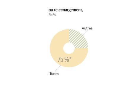 iTunes, la plateforme musicale d'Apple, fête ses dix ans | Branding News & best practices | Scoop.it