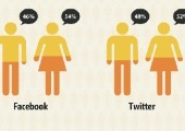 INFOGRAPHIC: Who Uses Social Networking More, Men Or Women? - Scribbal | Ed-fographics | Scoop.it