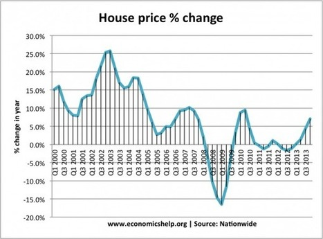 UK House Price to income ratio and affordability | Economics Help | AS Use of Maths | Scoop.it