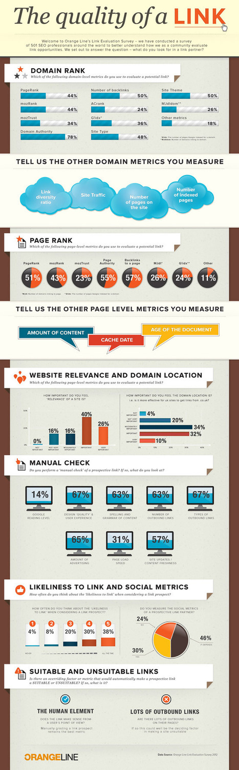 What Makes Up a Quality Link for SEO Purposes? | Search Engine Marketing For Real Estate | Scoop.it