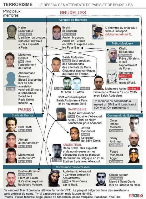 Attentats de Paris. Mohammed Abrini aurait été arrêté en Belgique | Charentonneau | Scoop.it