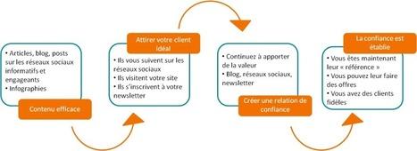 Comment construire votre entreprise grâce aux médias sociaux | digitalcuration | Scoop.it