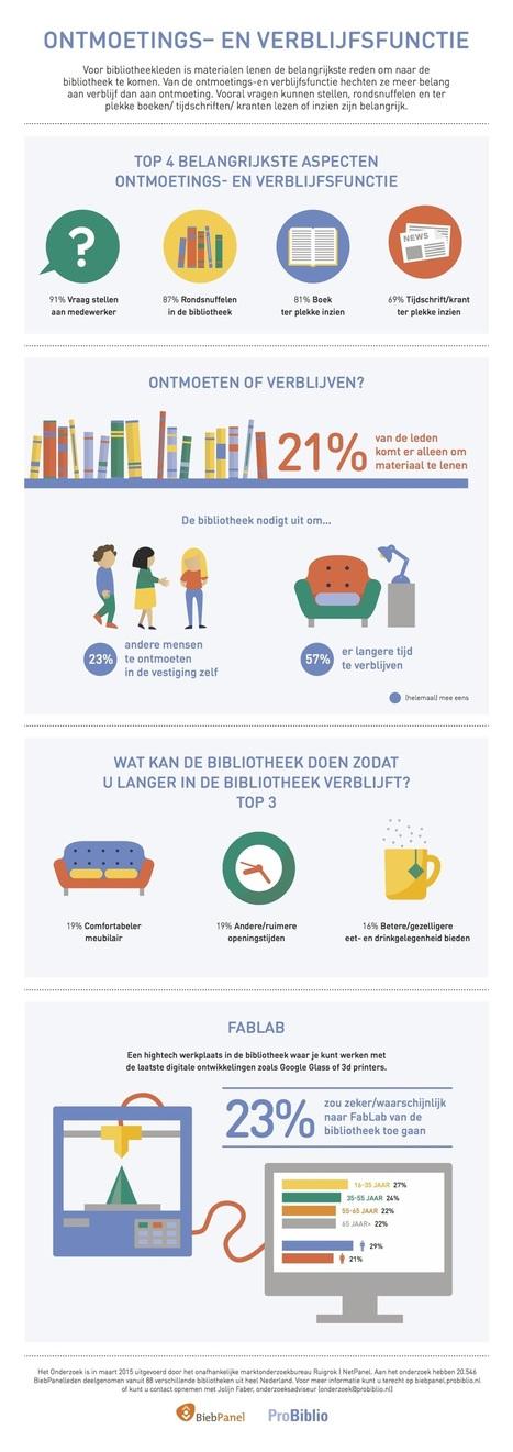 Onderzoek wijst uit: 23% leden zou BibliotheekFabLab bezoeken | trends in bibliotheken | Scoop.it