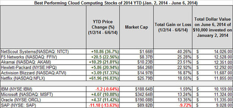 Best- And Worst-Performing Cloud Computing Stocks June 2nd To June 6th And ... - Forbes | Cloud computing | Scoop.it