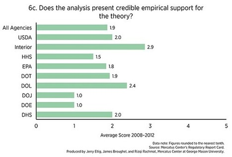 """How """"Expert"""" Are the Expert Agencies?   Mercatus   Environmental Policy   Scoop.it"""