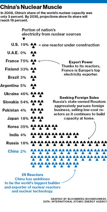 """China Wants Nuclear Reactors, and Lots of Them 