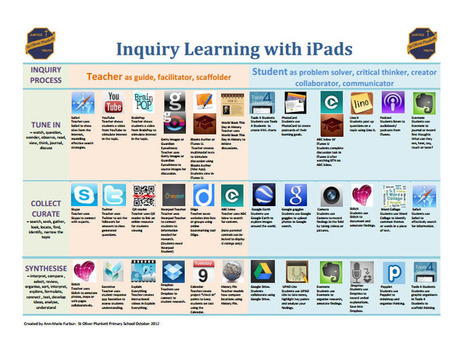 36 Core Teacher Apps For Inquiry Learning With iPads - TeachThought | Learning by Doing - ESL and IPads | Scoop.it