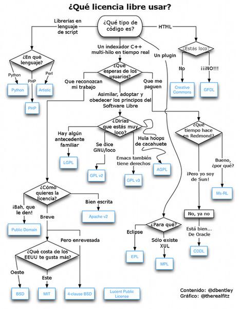 Diagrama para elegir la licencia más apropiada para tu software | Recull diari | Scoop.it