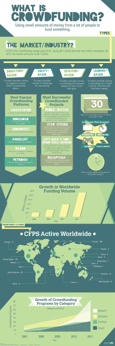 The Worldwide Crowdfunding Landscape: An Infographic | green infographics | Scoop.it