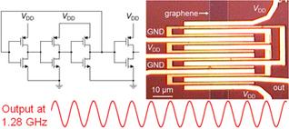 Graphene makes first digital GHz oscillator | materials, nano, 3D printing, manufacturing | Scoop.it