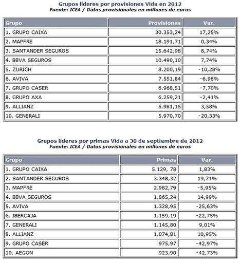 Grupos aseguradores líderes en 2012: GRUPO CAIXA, en Vida ... - inese.es   Compañías Aseguradoras   Scoop.it