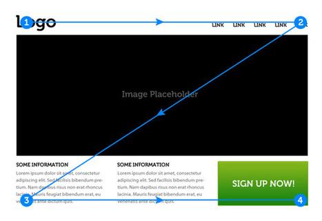 How the human eye reads a website | UX | Creative Bloq | PoR aÍ | Scoop.it