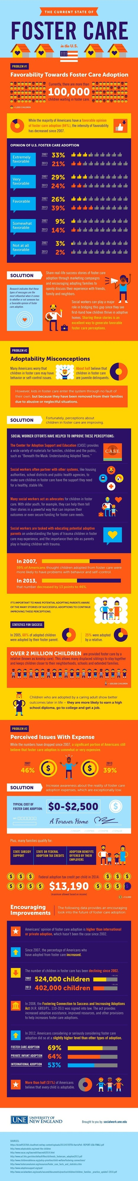 10 Problems and Solutions for improving Foster Care Adoption | All Infographics | Scoop.it