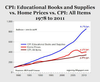 CARPE DIEM: That Hissing Sound? Textbook Bubble Is Deflating   Beyond Textbooks   Scoop.it