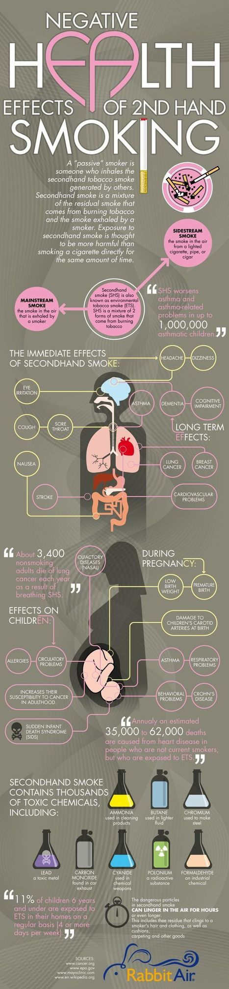 Negative Effects of 2nd Hand Smoking {Infograph... | Physical Education - Effects of Smoking | Scoop.it