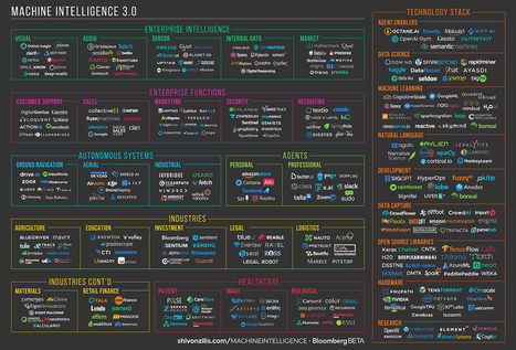The current state of machine intelligence 3.0 | levin's linkblog: Knowledge Channel | Scoop.it