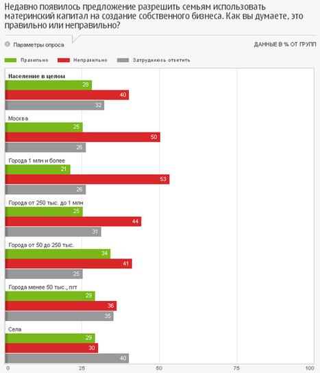 Исследование: Нужно ли расширить возможности использования материнского капитала? Инфографика - RDT-info.ru (Блог) | инфографика | Scoop.it