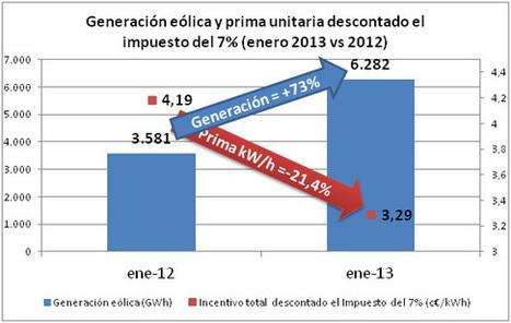 La eólica ingresa 53 millones menos en enero por las nuevas ... - REVE | Contaminación de empresas españolas | Scoop.it