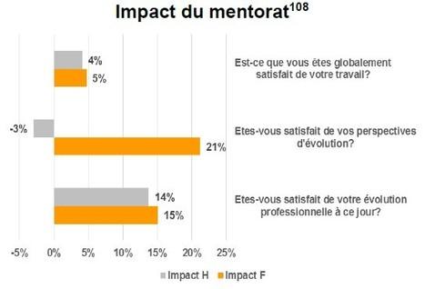 Le mentorat peut transformer la perception que les femmes ont de leur évolution professionnelle | Leadership au féminin | Scoop.it