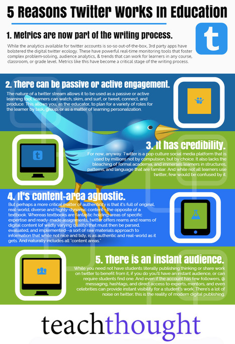 10 Reasons Twitter Works In Education | Social Media 4 Education | Scoop.it