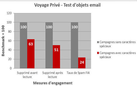 Les symboles dans un objet emailing : gadget ou véritable valeur ajoutée ? | Ergonomie_design | Scoop.it