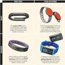 The Best Fitness Trackers Compatible With Apple's Health App - Wall Street Journal | Sports Performance | Scoop.it