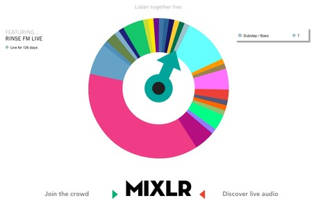 Social Live Audio Platform Mixlr Gets iOS App For Broadcasting And Listening On The Go | Radio 2.0 (Fr & En) | Scoop.it