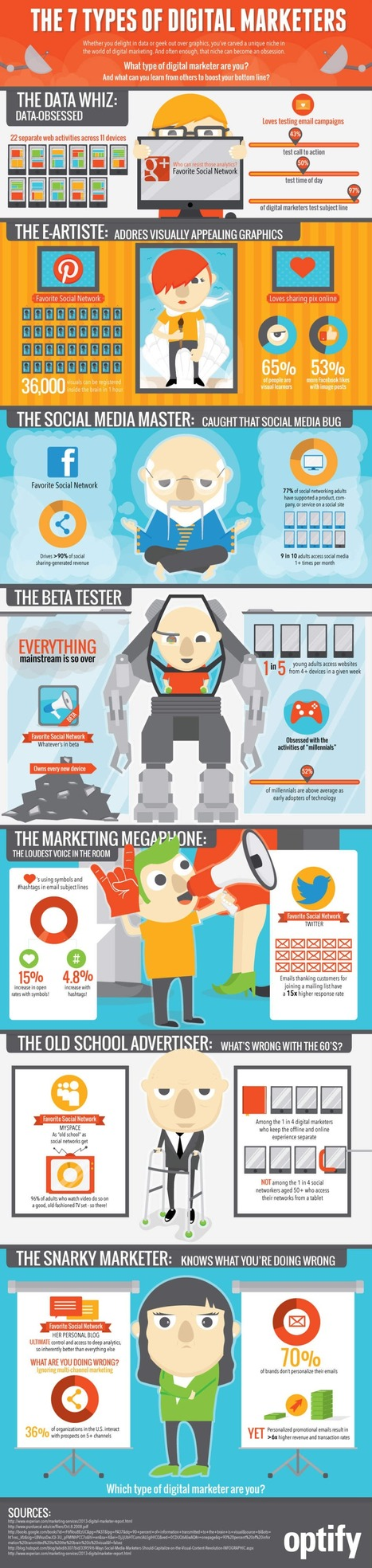 The 7 Types of Digital Marketer | Digital Marketing Trends & Insights | Scoop.it